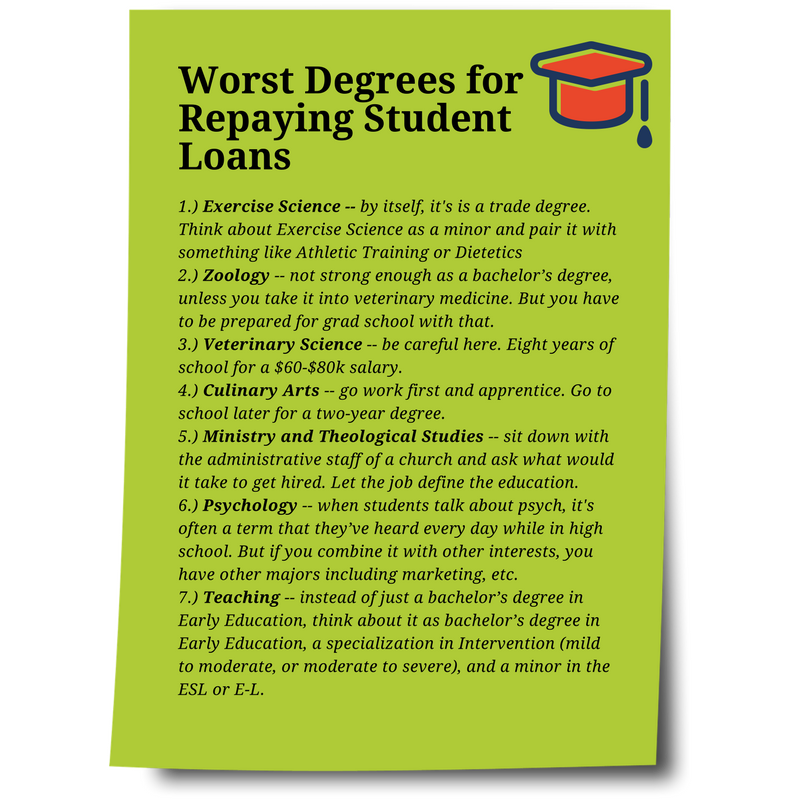 Worst degrees for repaying student loans